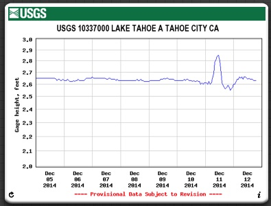 Lake Tahoe 'bathtub' effect from strong wind?