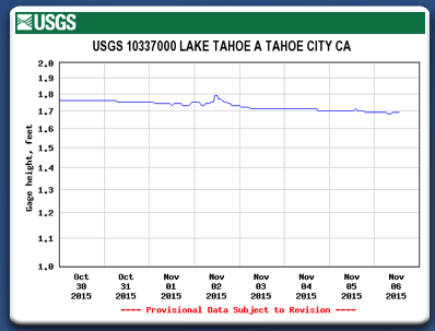 Lake Tahoe is still declining despite the early Nov storm.