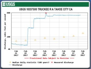 The Truckee River sees significant flows from Lake Tahoe Dam beginning February 22.
